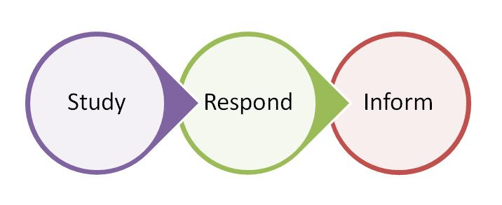 study respond inform